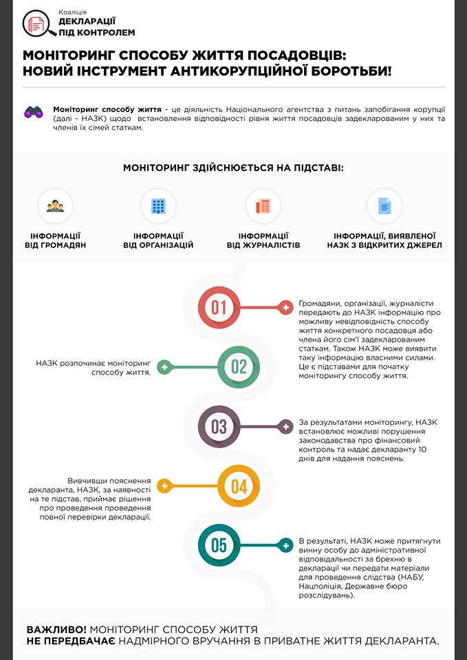 monitoring-sposoba-zhizni-deklaratsii
